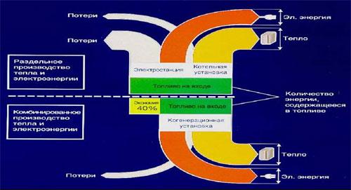 Сравнение эффективности использования топлива в энергетических установках